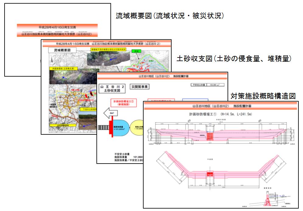 災害関連緊急砂防事業申請資料例